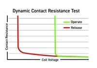 100% Dynamic Testing Relay